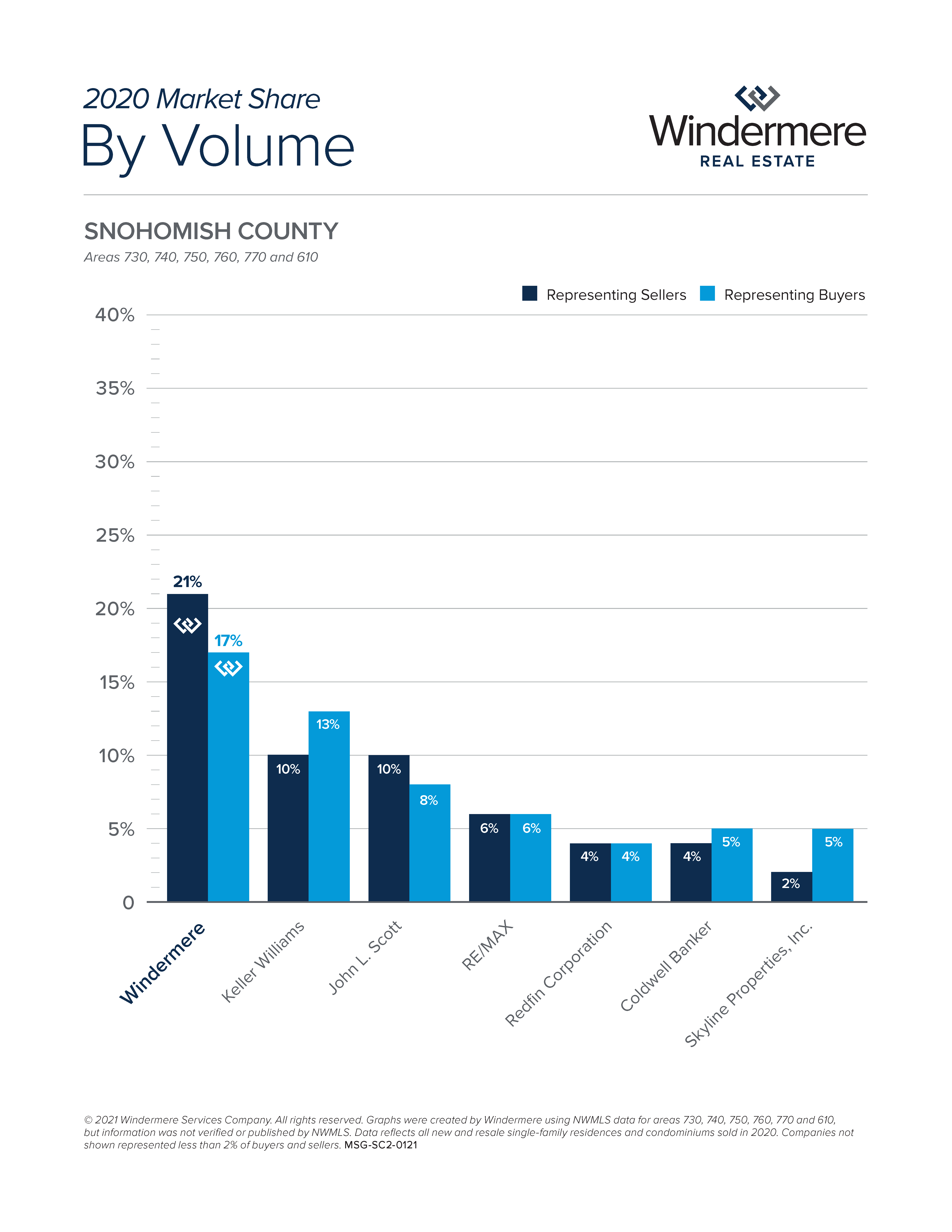 2020 Snohomish County by Volume
